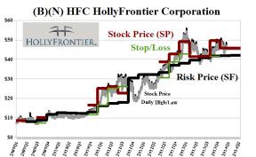 (B)(N) HFC HollyFrontier Corporation
