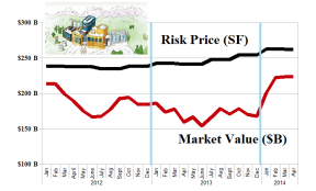 (B)(N) March Madness - Risk Price Chart - March 2014