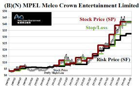 (B)(N) MPEL Melco Crown Entertainment Limited