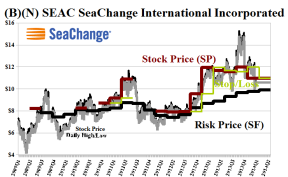 (B)(N) SEAC SeaChange International Incorporated