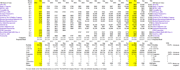 (B)(N) The Dreamscape Portfolio - Portfolio & Cash Flow Summary - March 2014