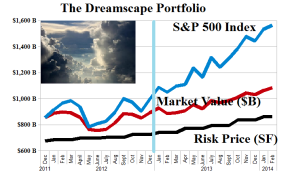 (B)(N) The Dreamscape Portfolio - Risk Price Chart - March 2014