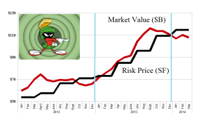 (B)(N) The NASDAQ Expendables - Risk Price Chart - March 2014