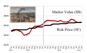 (B)(N) The Permian Oil Basin - Risk Price Chart - March 2014