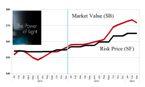 (B)(N) The Power of Light - Risk Price Chart - March 2014