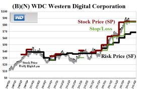 (B)(N) WDC Western Digital Corporation