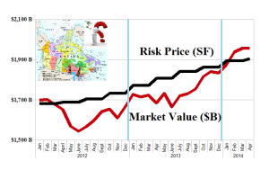 Canada Company C Modality - Risk Price Chart - March 2014