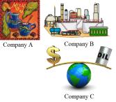 Company A B C