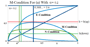 Figure 2: End of Process α=0.02