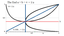 Figure 6: End of Process With E-Condition Alpha=1 by e