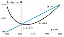 Figure 11: Extreme Alpha
