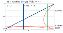 Figure 20: Kleptocracy