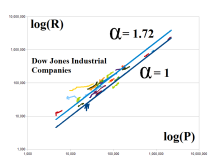 log(R) and log(P) for the Dow Jones Industrial Companies