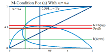 M-Condition For (a) And α = 0.2