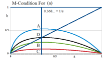 M-Condition For (a)