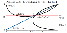 Figure 10: Process With E-Condition Alpha=0.56 at a=b The End