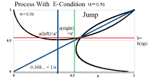 Figure 11: Process With E-Condition α=0.56 and 1/e< α<1 at a=b Jump