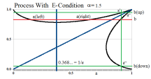 Figure 15: Process With E-Condition Alpha=1.5