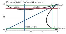 Figure 15: Process With E-Condition Alpha=1.5