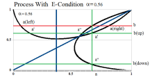Figure 9: Process With E-Condition Recursion α=0.56 and 1/e< α<1