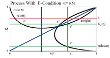 Figure 9: Process With E-Condition Recursion α=0.56 and 1/e< α<1
