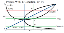 Figure 4: Process With E-Condition Recursion With α = 1/e