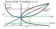Figure 4: Process With E-Condition Recursion With α = 1/e