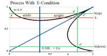 Figure 3: Process With E-Condition Recursion α=1 and all α>1