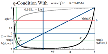 Figure 9: q-Condition with