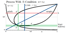 Figure 5: Process With E-Condition Recursion With α = 0.2 and all α< 1/e