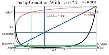 Figure 10: Second q-Condition