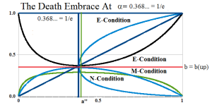 Figure 4: The Death Embrace