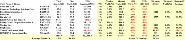 The NASDAQ 100 Expendables - Fundamentals - March 2014