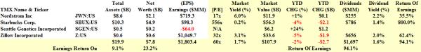 The NASDAQ Expendables - Fundamentals - March 2014