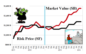 The S&P 500 Seven From Heaven - Risk Price Chart - March 2014