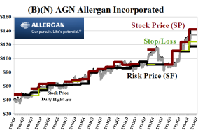 (B)(N) AGN Allergan Incorporated
