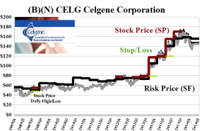 (B)(N) CELG Celgene Corporation
