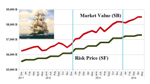 (B)(N) S&P 500 Up-Winders - Risk Price Chart - April 2014