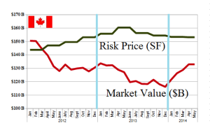 (B)(N) The Other West Side Story in the S&P TSX - Risk Price Chart - April 2014