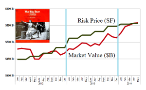(B)(N) The Other West Side Story - Risk Price Chart - April 2014