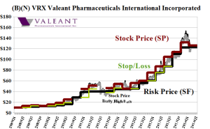 (B)(N) VRX Valeant Pharmaceuticals International Incorporated