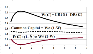 Figure 6: Common Capital and GW*