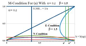 Figure 2: Kleptocracy
