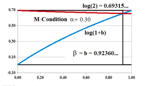 Figure 4: M-Condition Intersection α=0.30