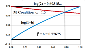 Figure 2: M-Condition Intersection α=1