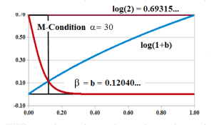 Figure 3: M-Condition Intersection α=30