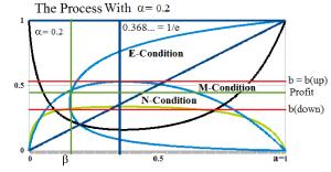 Figure 2: Profit