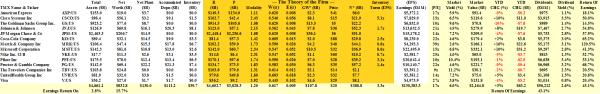 The Dow Jones Industrial Companies Down-Winders - Fundamentals - April 2014