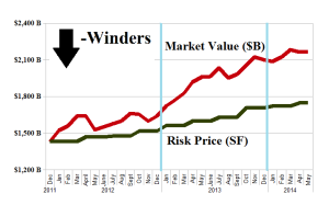 The Dow Jones Industrial Companies Down-Winders - Risk Price Chart - April 2014