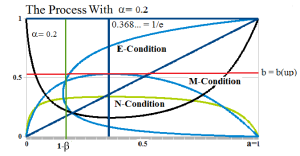 Figure 1: The Process Coupling